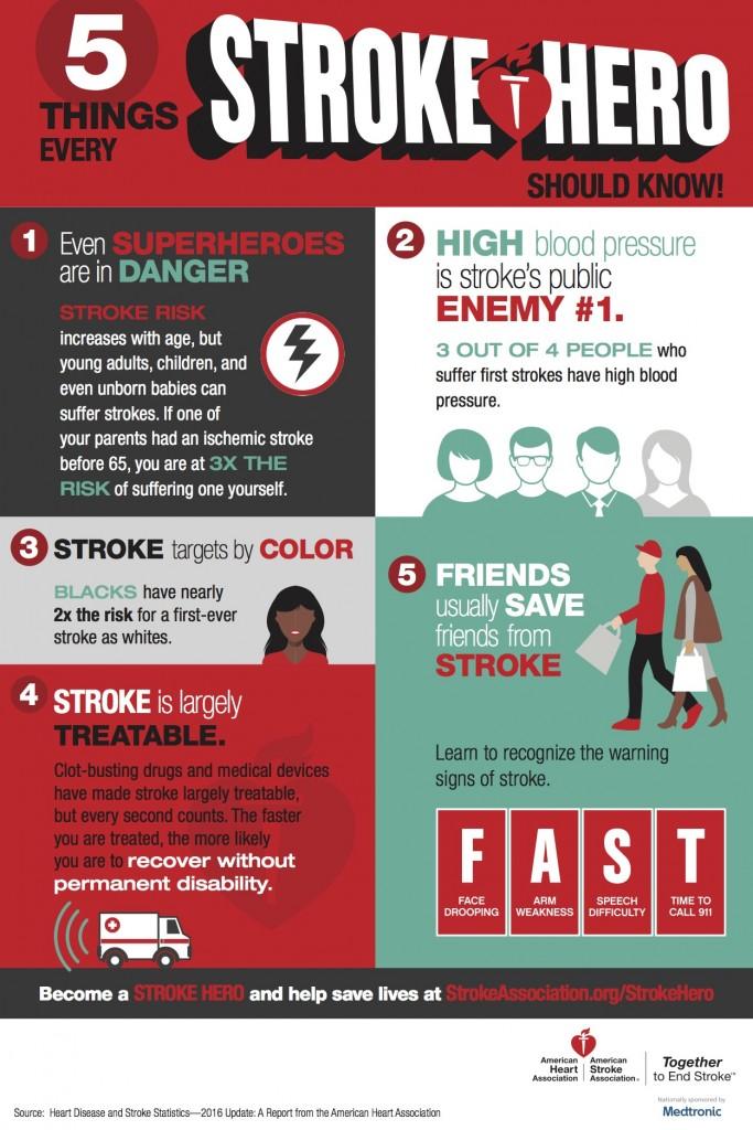 Stroke Prevention Prime Care Family Practice