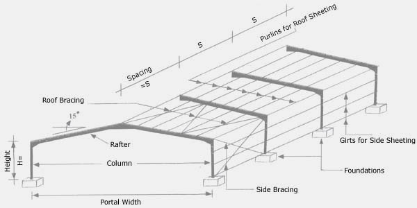Portal Roof Beam & Z Profile Galvanized Section Roof