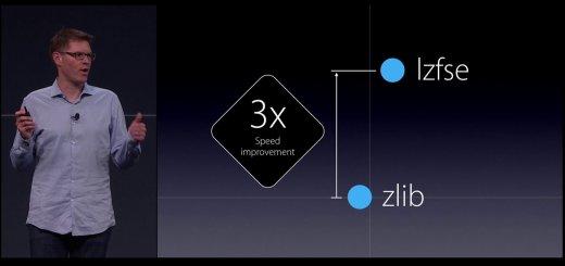 LZFSE Compression Algorithm