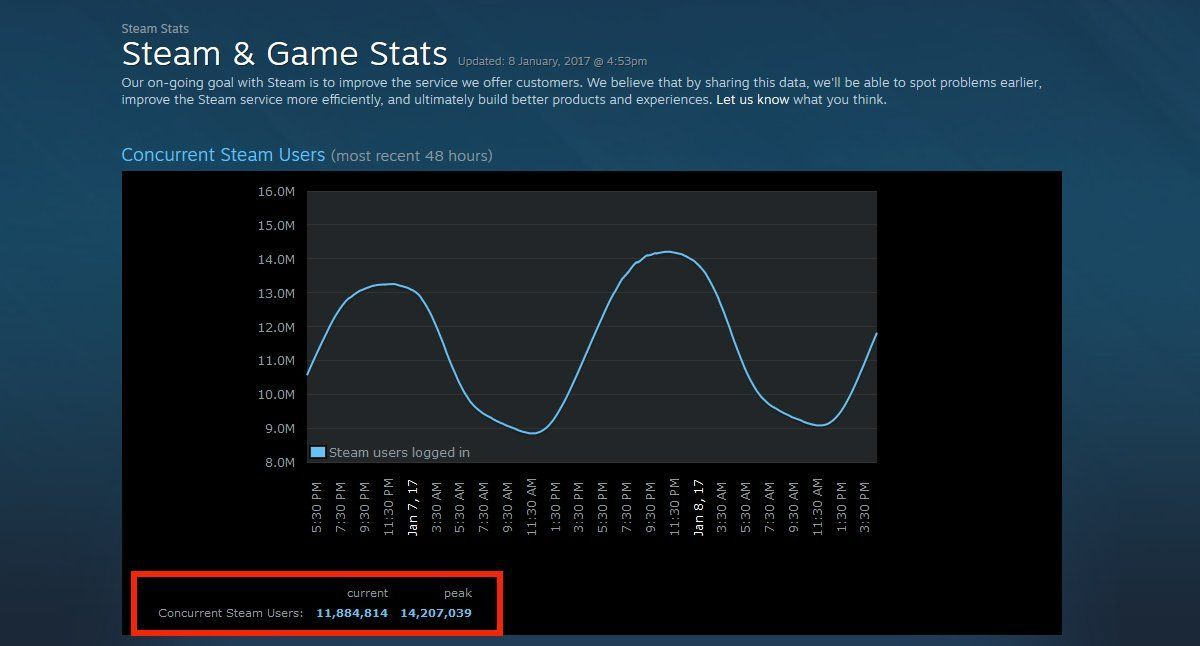 Steam Concurrent Users