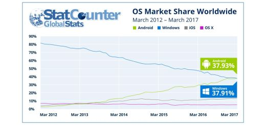 StatCounter - Internet Market Share Of Operating Systems