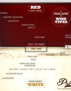 visual guide to wine types as they relate red white sweet and dry type chart also rh primermagazine