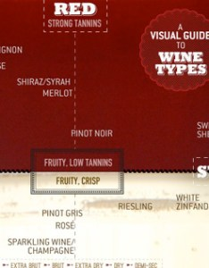 also wine types chart rh primermagazine