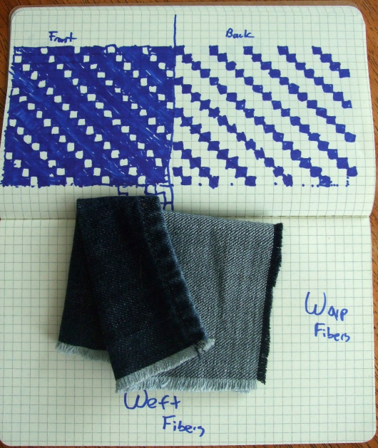 An Introduction to Selvedge and Raw Denim  Primer