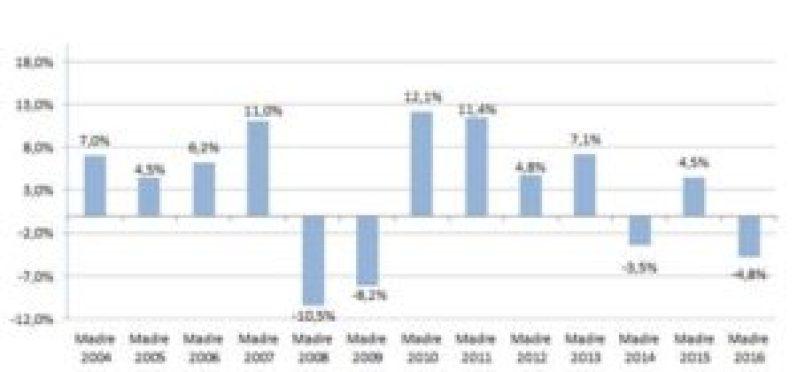 La comparación de las ventas minoristas en los últimos años