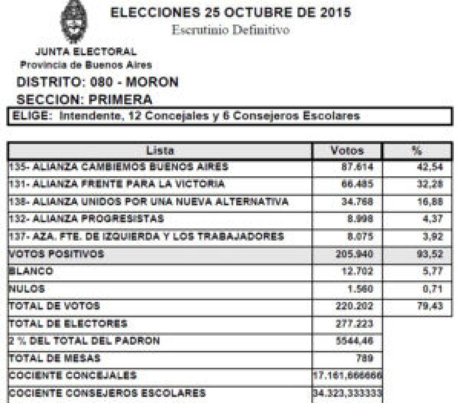 General 2015 Morón