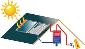 esquema-aquecimento-solar