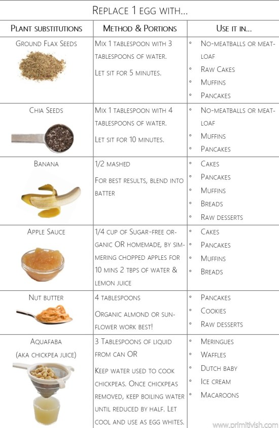 vegan egg substitutions