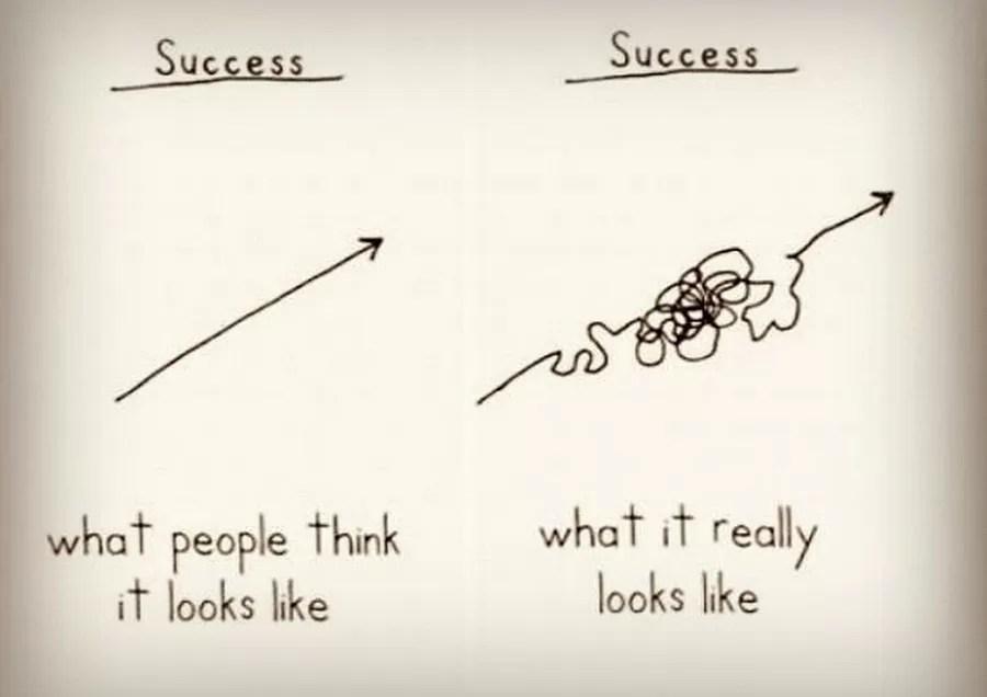 droga do sukcesu, jak naprawdę wygląda sukces