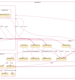 the complete plantuml code for the robot 0 diagram is  [ 4035 x 1689 Pixel ]