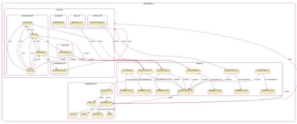 medium resolution of the complete plantuml code for the robot 0 diagram is