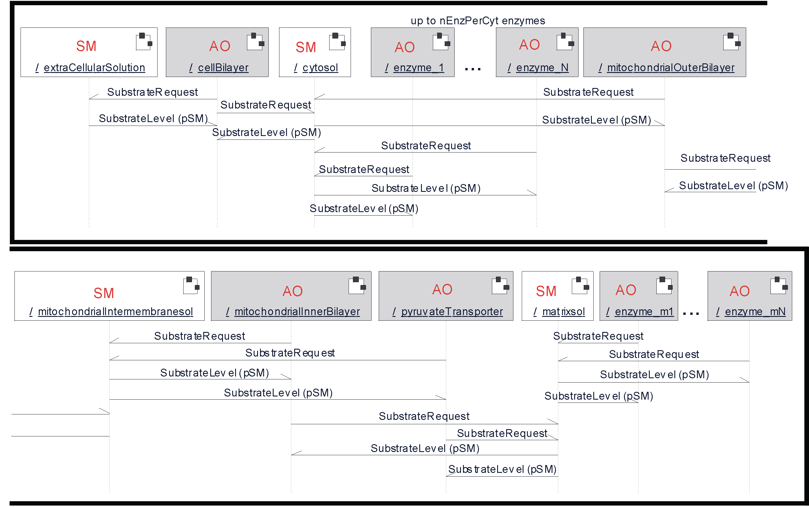Uml As A Cell And Biochemistry Modeling Language