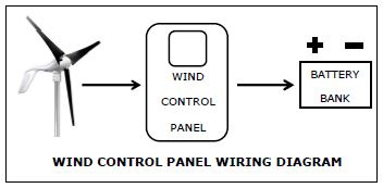 Primus Windpower :: Wind Control Panel