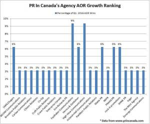 Agency AOR Q1 2016 Ranking