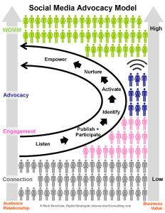 Social Media Advocacy Model