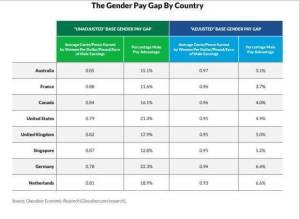 Glassdoor Gender Gap