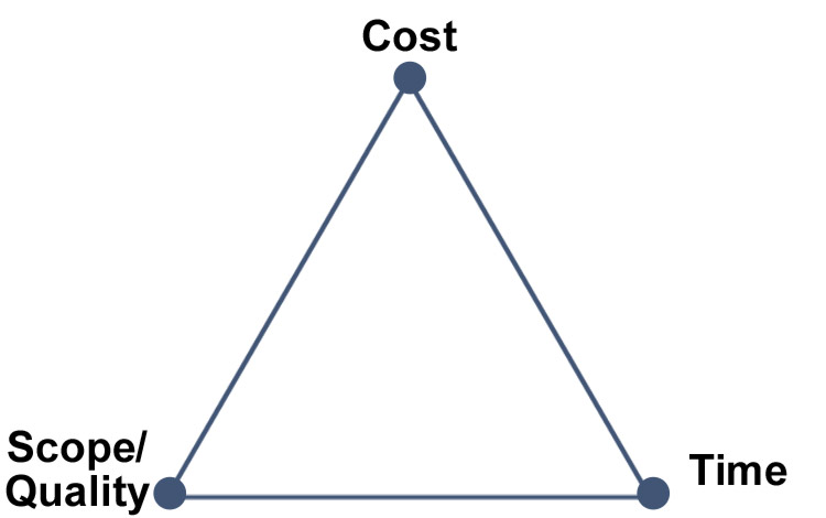 Project Management Triangle: A Triple Constraints Overview