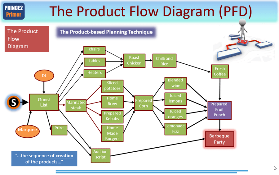 network diagram forward and backward pass working capital prince2 primer product based planning 2017 - practitioner self ...