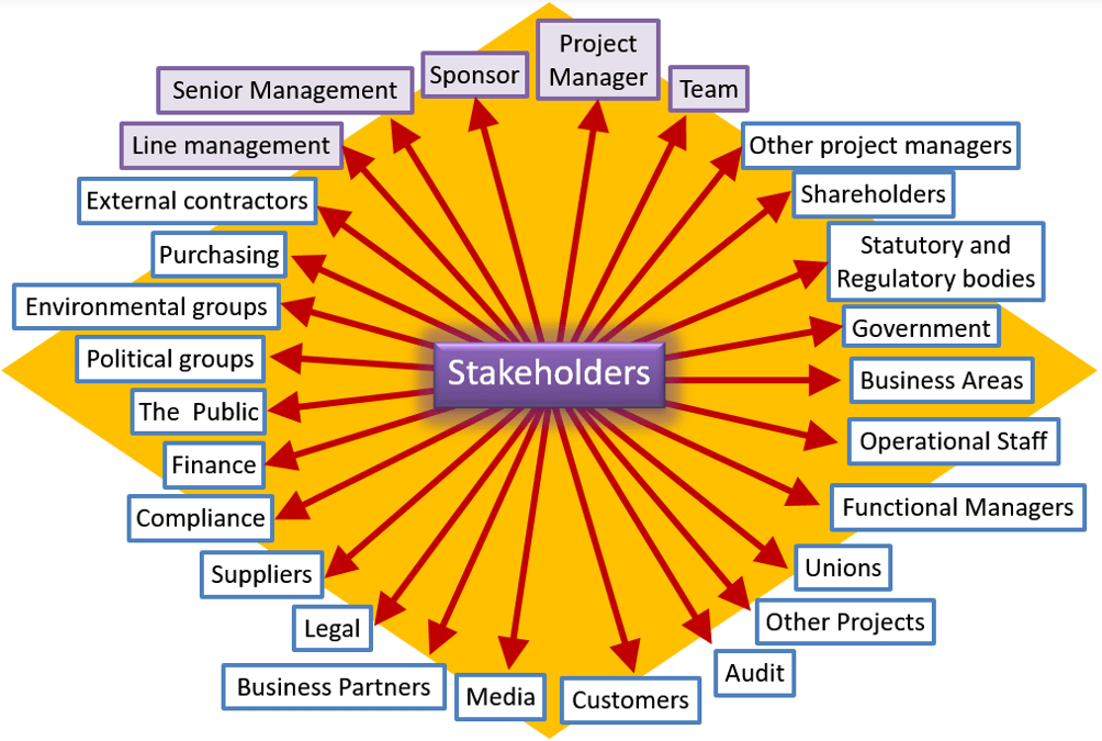 PRINCE2 Stakeholder Engagement