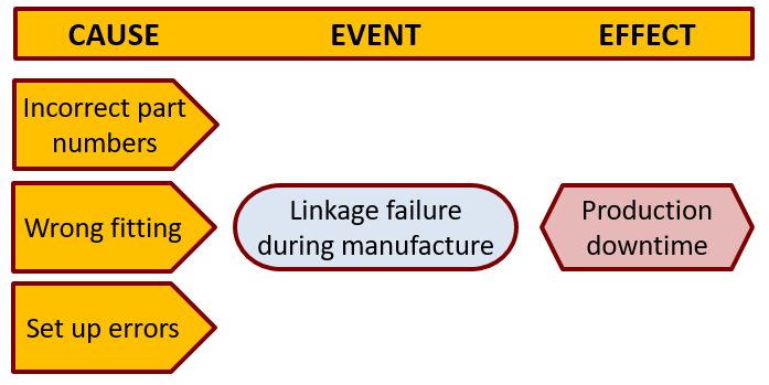 cause_event_effect - Identifying PRINCE2 Risk