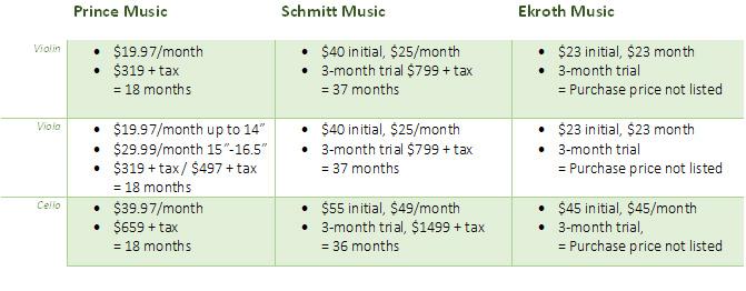 cello rental price comparison chart