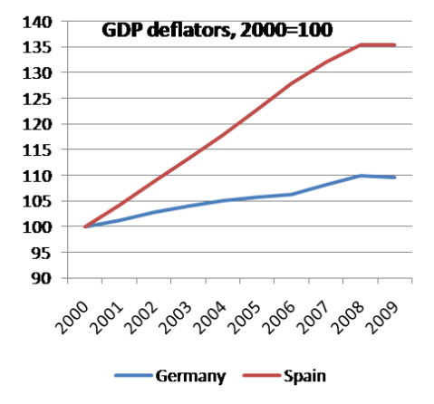 Deflactor PIB en Alemania y España en los últimos años