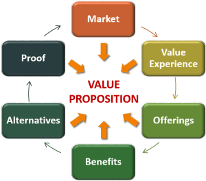 Value Propositon