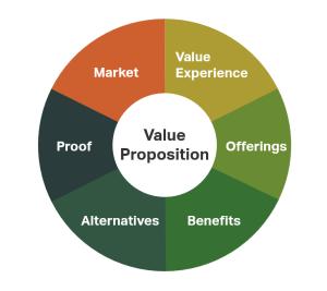 Value Proposition Diagram 2017