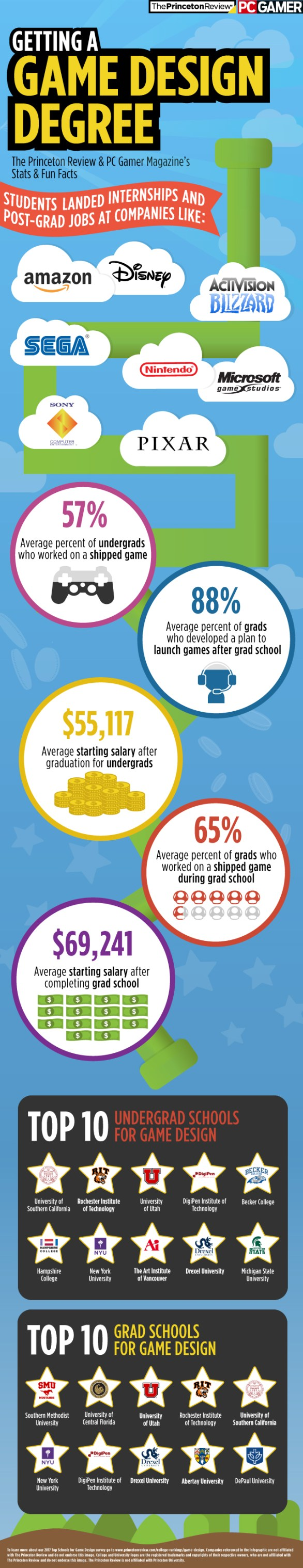 2017 Top Schools for Game Design Infographic