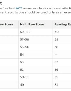 also act scoring chart calculate your score the princeton review rh princetonreview