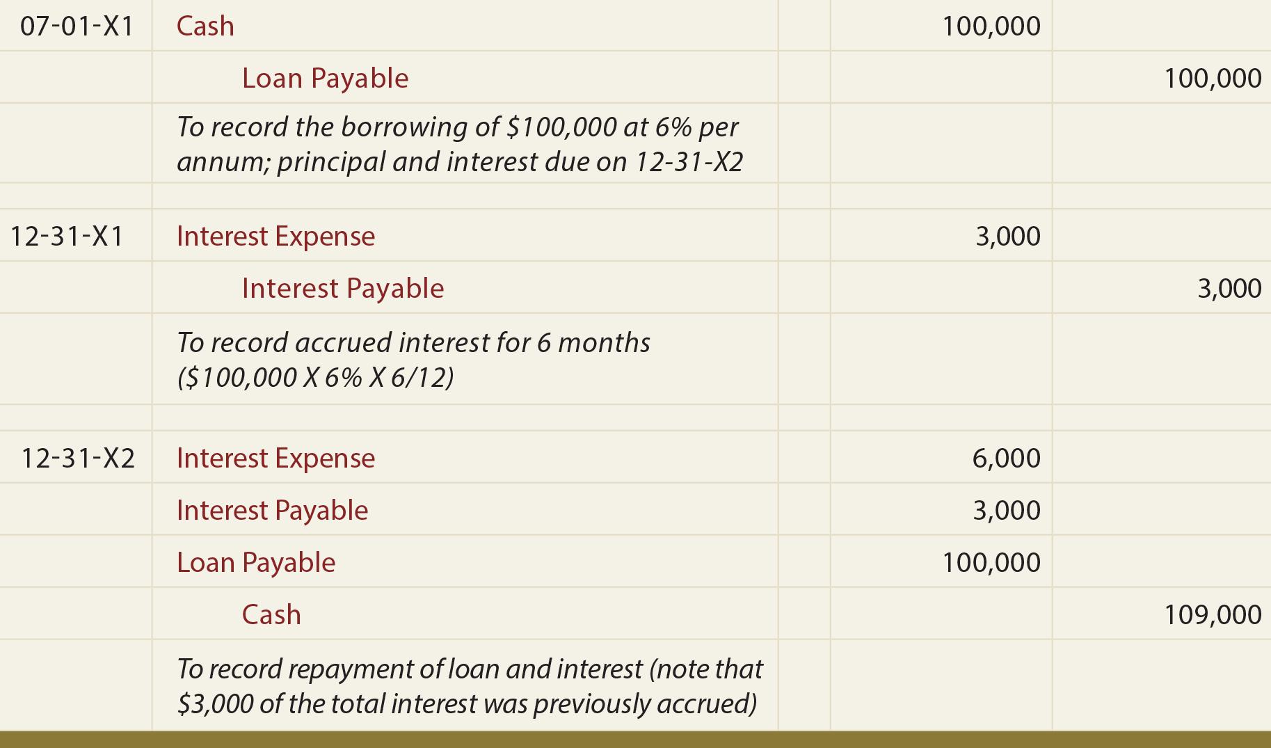 Loan Note Payable Borrow Accrued Interest And Repay