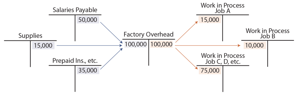 medium resolution of actual and applied overhead factory overhead t accounts