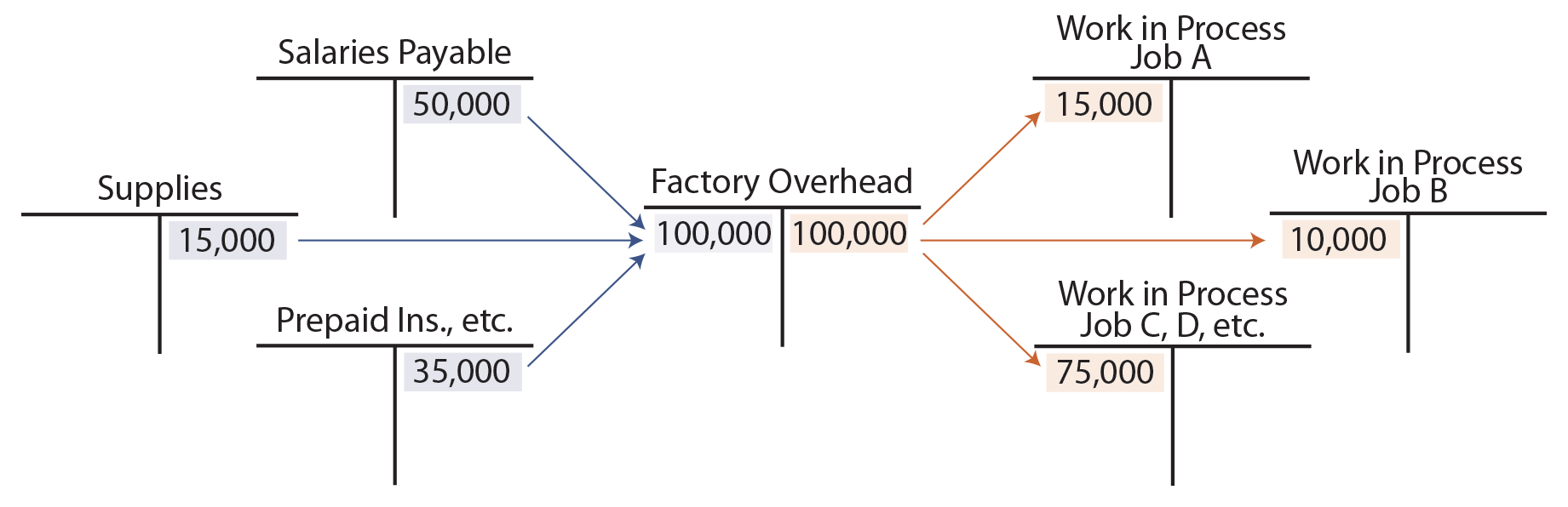 hight resolution of actual and applied overhead factory overhead t accounts