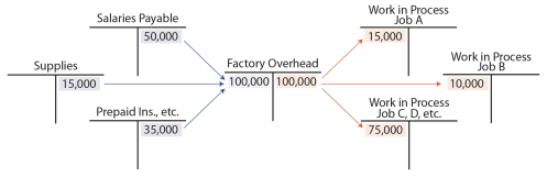 small resolution of actual and applied overhead factory overhead t accounts