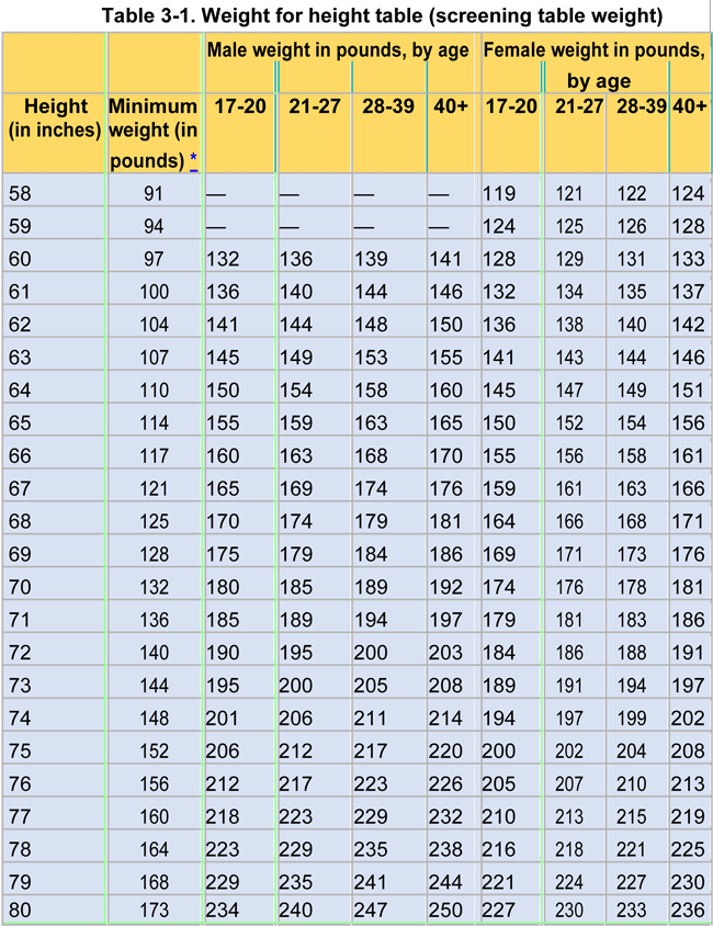 Army Height And Weight Chart Best Resumes