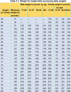 Height and weight chart army females also mersnoforum rh