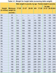 √ Us Army Weight Chart For Females | Military Height Weight Chart Navy