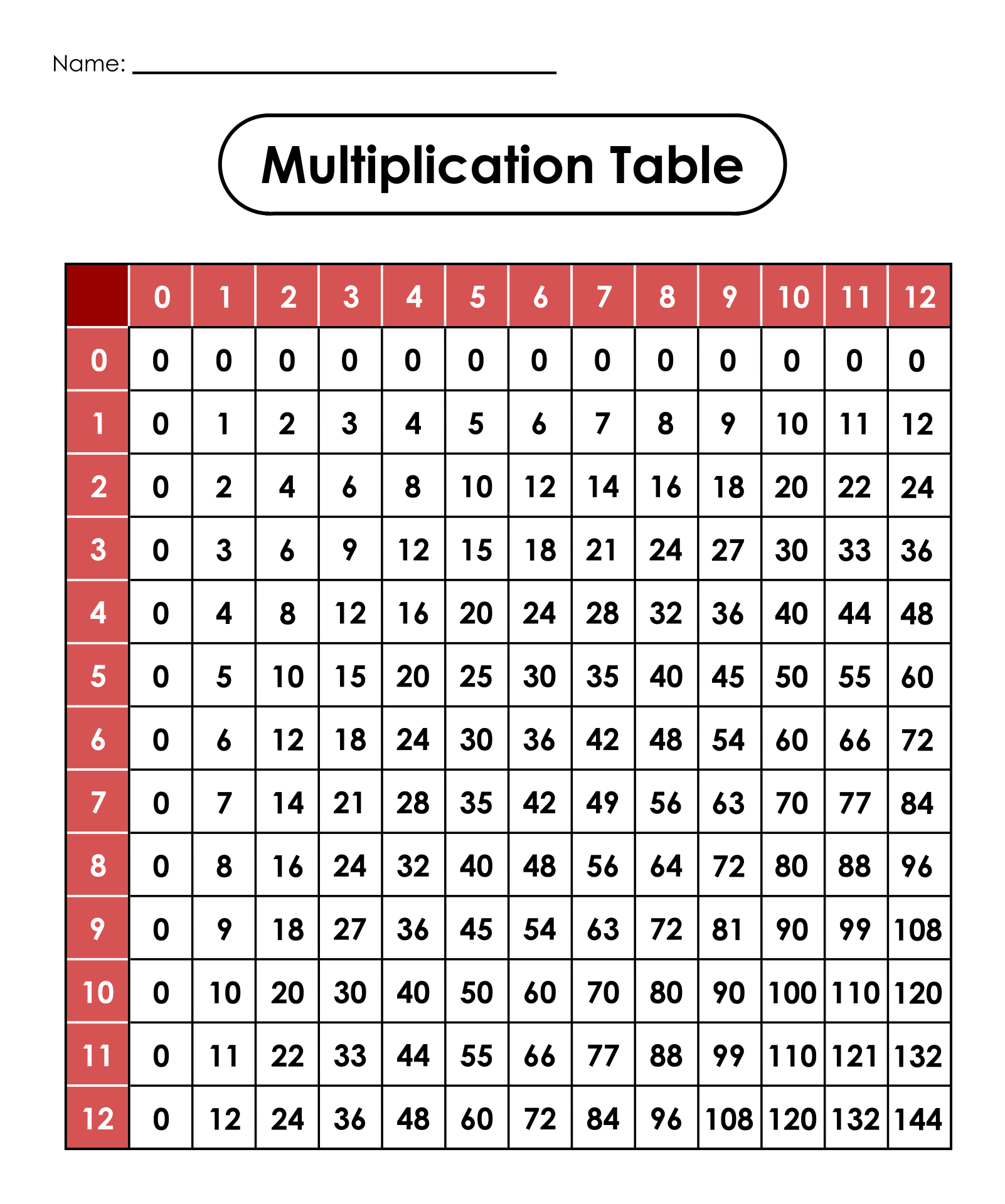 7 Best Images Of Printable Multiplication Tables 0 12
