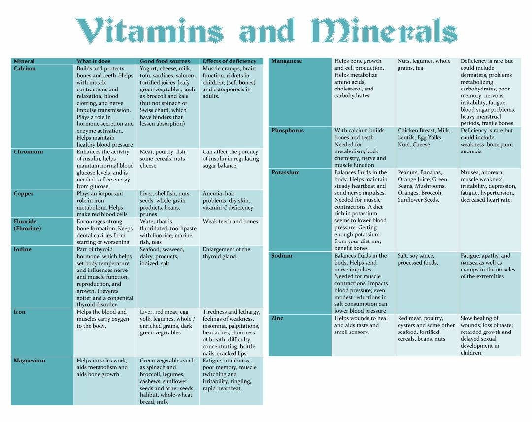 7 Best Images Of Printable Vitamin And Mineral Chart