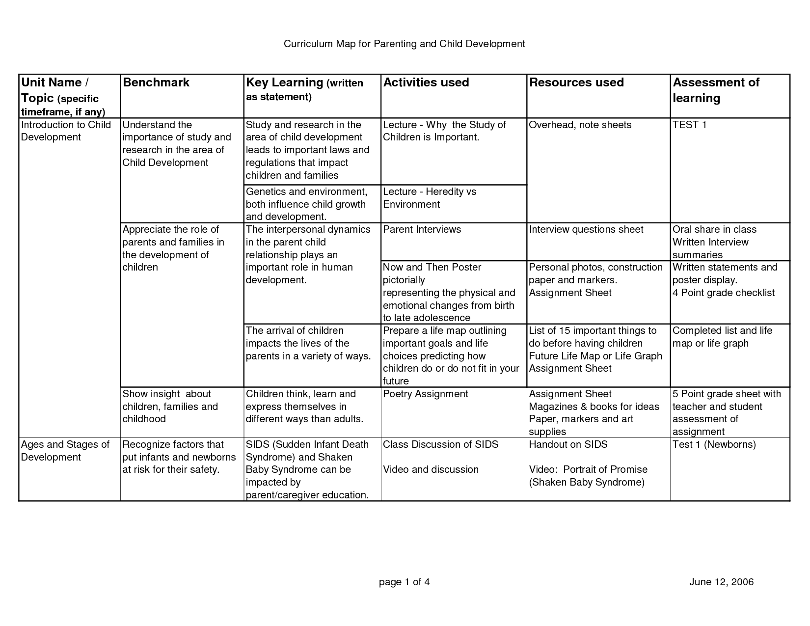 Cognitive Mode Worksheet