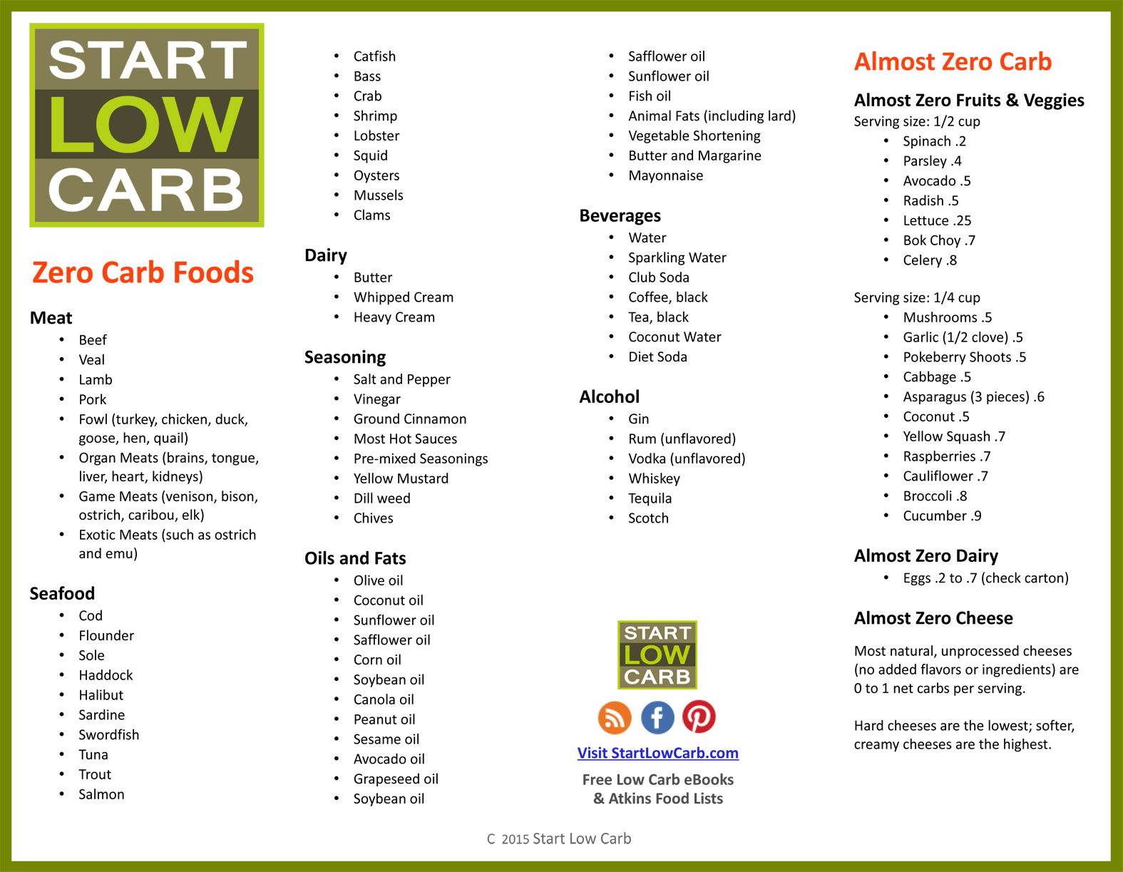 graphic relating to Carb Counting Chart Printable titled 20+ Sugar Counter Chart Photographs and Options upon Weric
