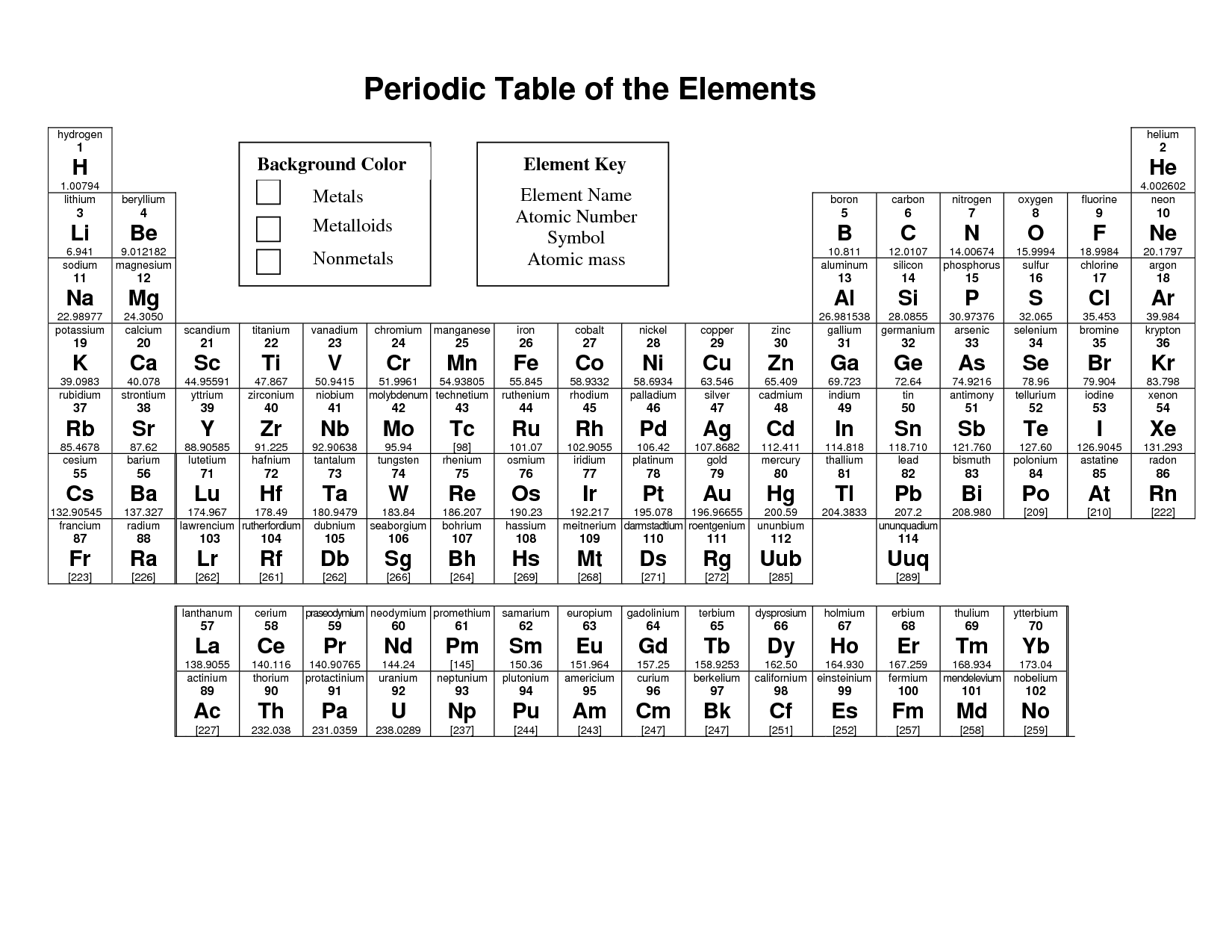 Printable Periodic Table With Element Names And Symbols
