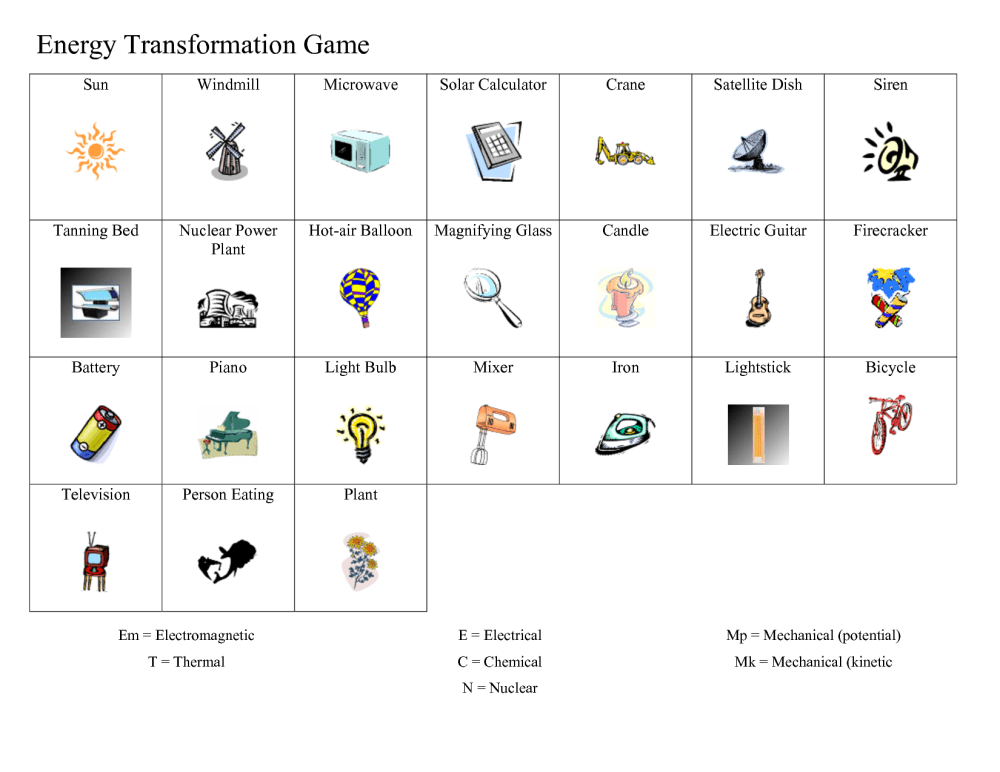 medium resolution of 29 Energy Transformation Worksheet Answers - Worksheet Resource Plans