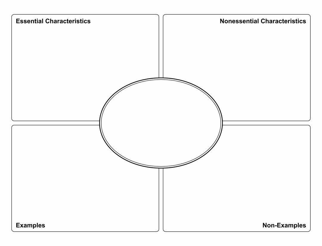 8 Best Images of Printable Frayer Model Graphic Organizers