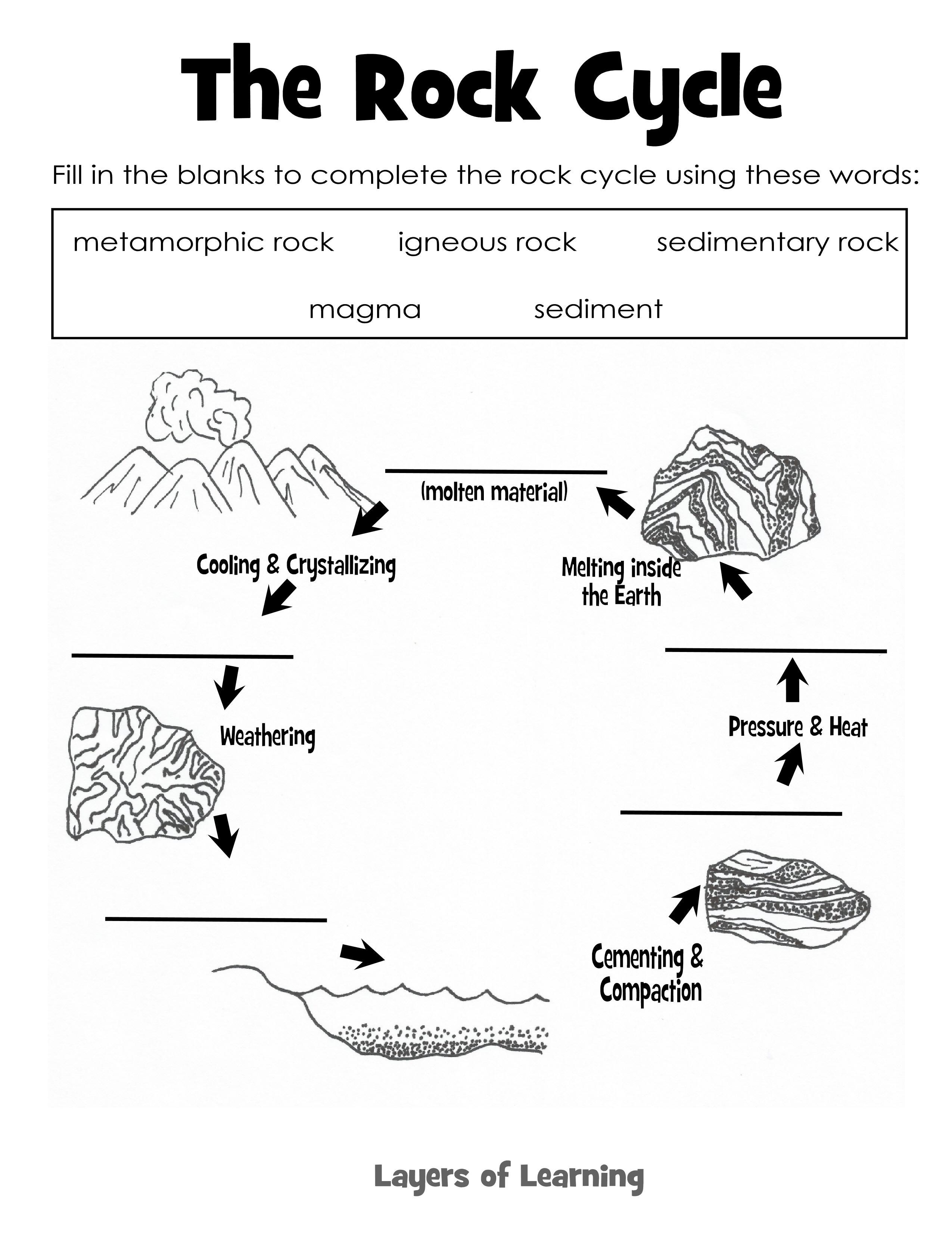 water cycle diagram worksheet to label 2001 vw jetta 2 0 engine blank rock energy elsavadorla