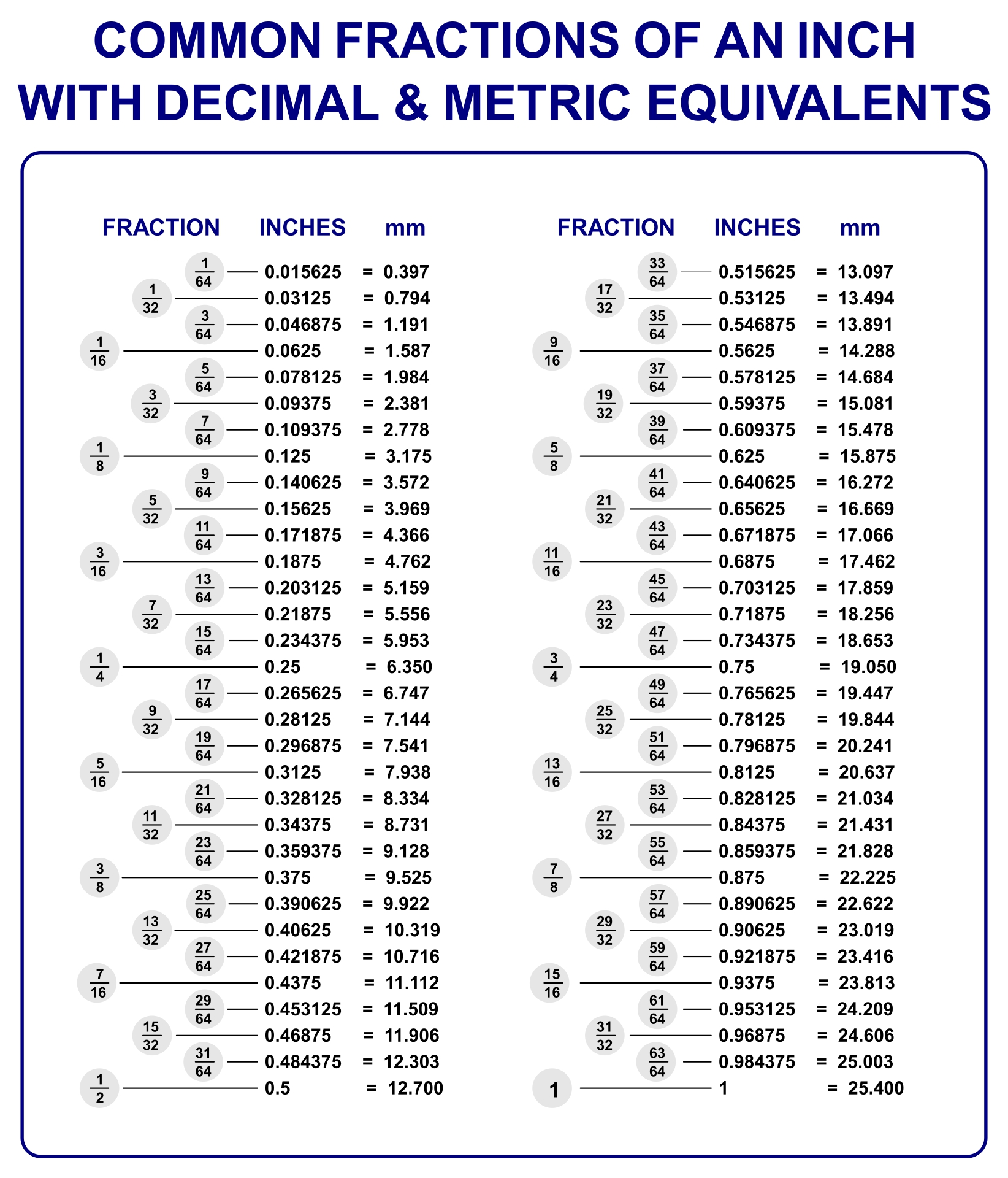 Convert Inches To Decimal Fraction Conversion Chart