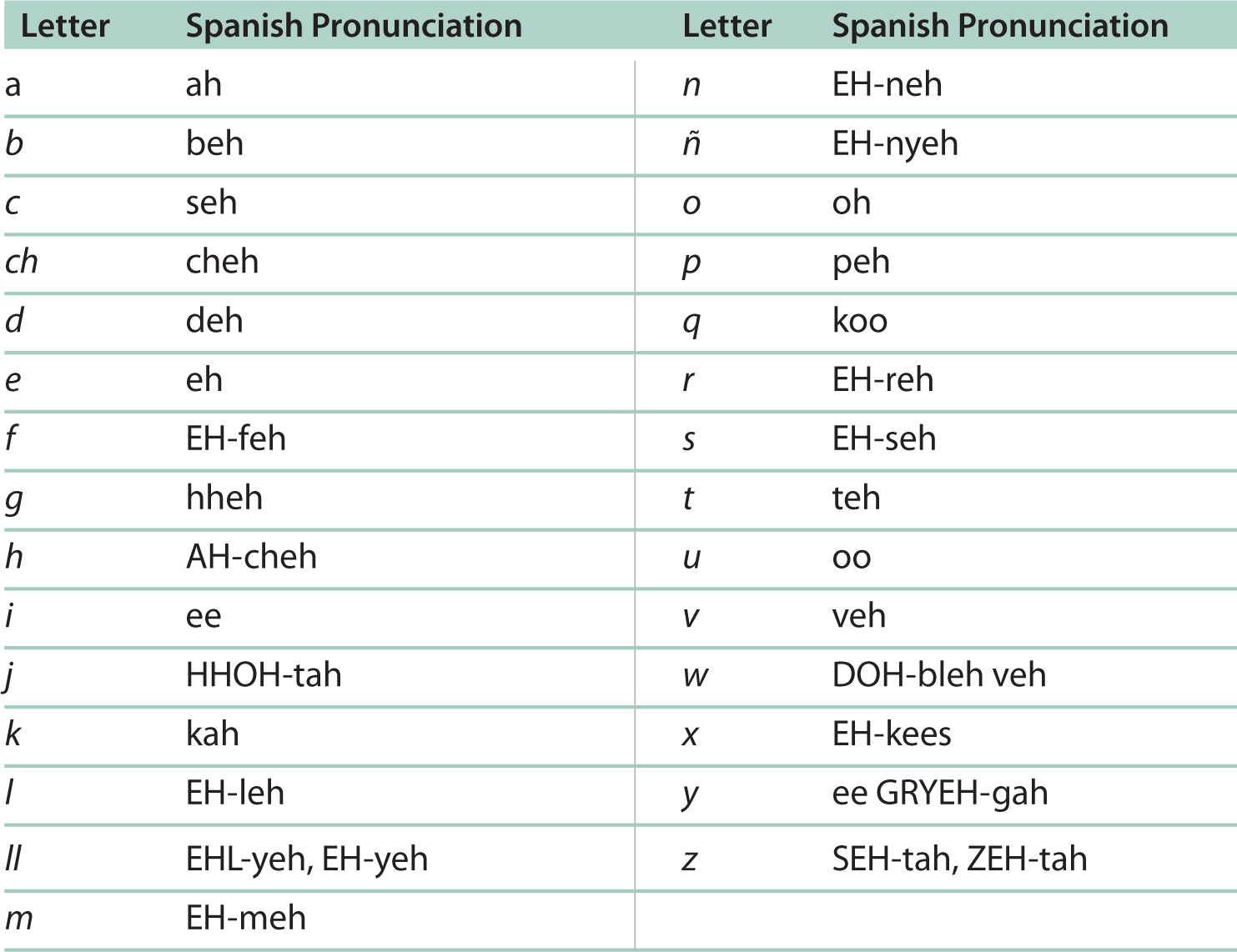 6 Best Images Of Printable Spanish Phonetic Alphabet Chart