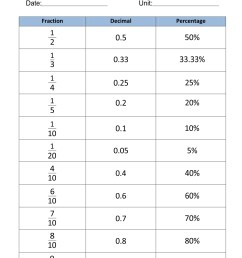 32 Fraction Decimal Percent Conversion Worksheet - Worksheet Resource Plans [ 1080 x 834 Pixel ]