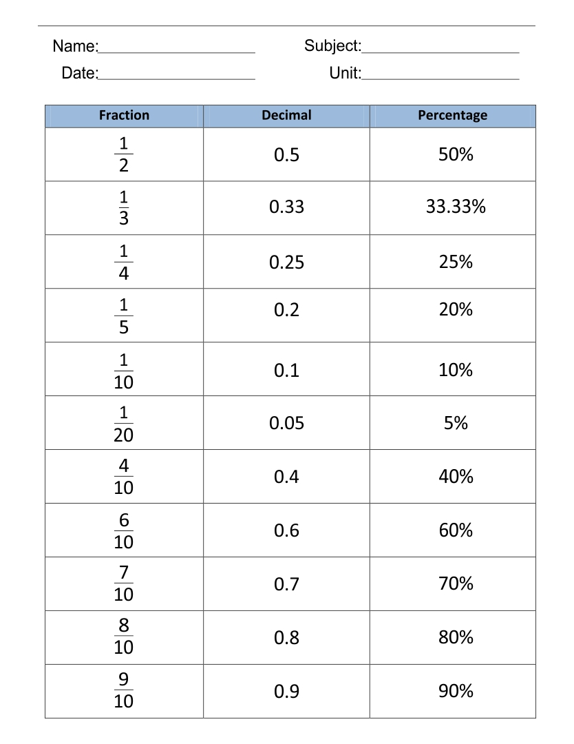 hight resolution of 32 Fraction Decimal Percent Conversion Worksheet - Worksheet Resource Plans