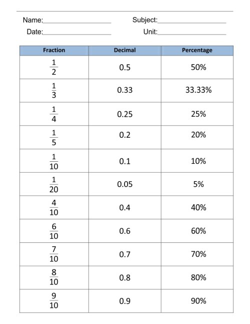 small resolution of 32 Fraction Decimal Percent Conversion Worksheet - Worksheet Resource Plans
